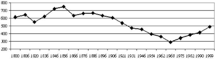 évolution du nombre d'habitants de la commune de Villette sur Ain